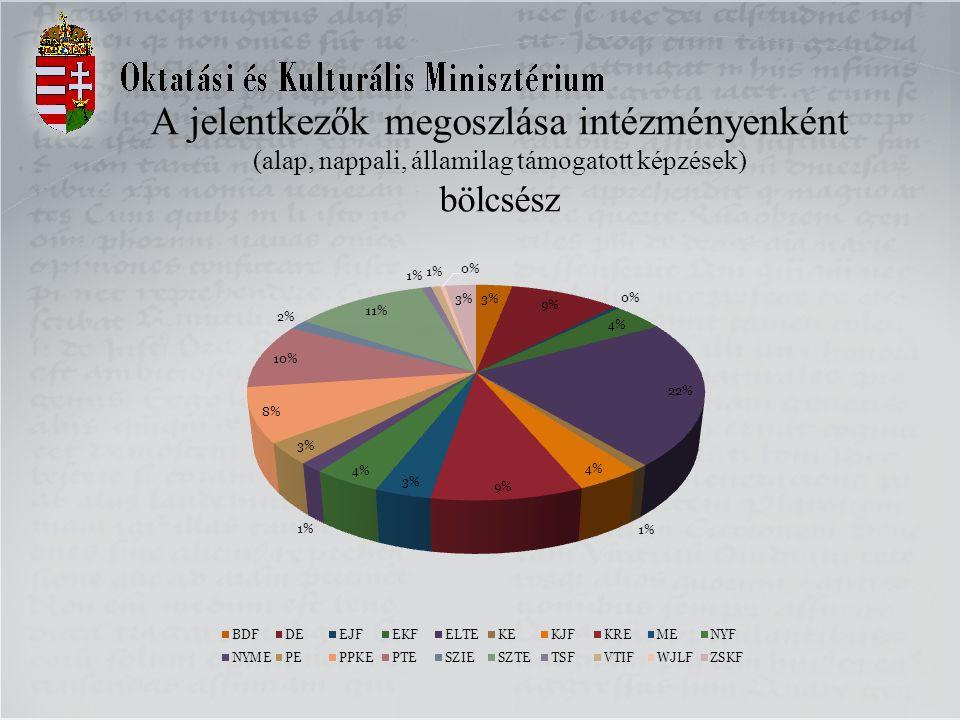 A jelentkezők megoszlása intézményenként (alap, nappali, államilag támogatott képzések) bölcsész