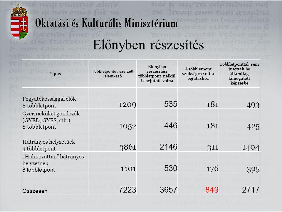 """Előnyben részesítés Típus Többletpontot szerzett jelentkező Előnyben részesítési többletpont nélkül is bejutott volna A többletpont szükséges volt a bejutáshoz Többletponttal sem jutottak be államilag támogatott képzésbe Fogyatékossággal élők 8 többletpont 1209 535 181493 Gyermeküket gondozók (GYED, GYES, stb.) 8 többletpont 1052 446 181425 Hátrányos helyzetűek 4 többletpont 3861 2146 3111404 """"Halmozottan hátrányos helyzetűek 8 többletpont 1101 530 176395 Összesen 722336578492717"""