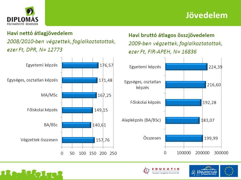 Jövedelem Havi nettó átlagjövedelem 2008/2010-ben végzettek, foglalkoztatottak, ezer Ft, DPR, N= 12773 Havi bruttó átlagos összjövedelem 2009-ben végz