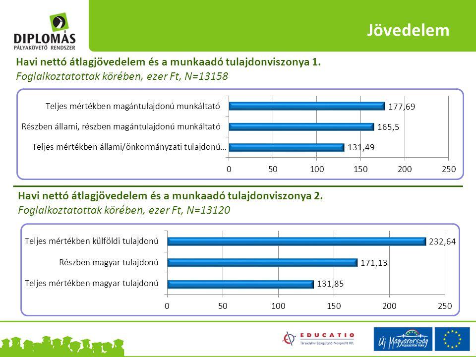Jövedelem Havi nettó átlagjövedelem és a munkaadó tulajdonviszonya 1. Foglalkoztatottak körében, ezer Ft, N=13158 Havi nettó átlagjövedelem és a munka
