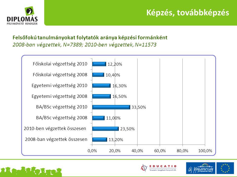Képzés, továbbképzés Felsőfokú tanulmányokat folytatók aránya képzési formánként 2008-ban végzettek, N=7389; 2010-ben végzettek, N=11573