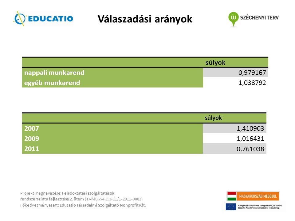 Válaszadási arányok Projekt megnevezése: Felsőoktatási szolgáltatások rendszerszintű fejlesztése 2.