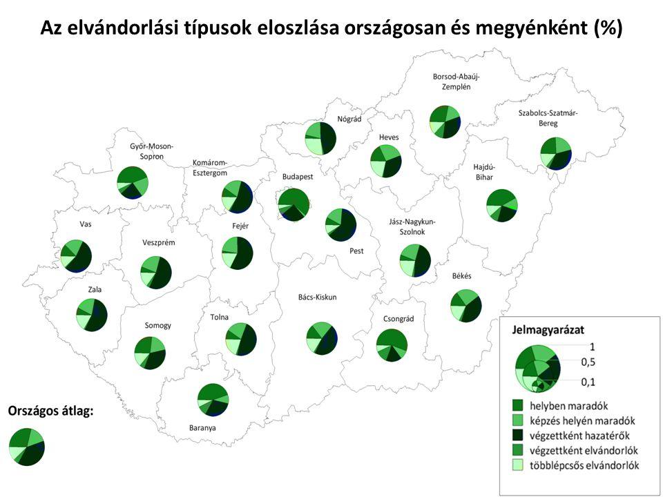 Az elvándorlási típusok eloszlása országosan és megyénként (%)