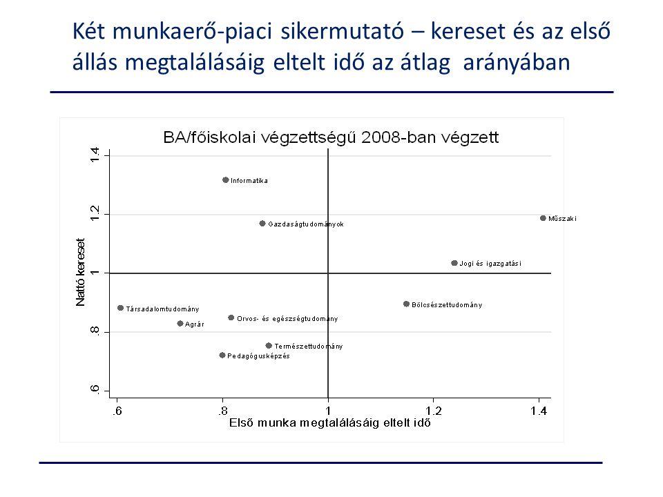 Két munkaerő-piaci sikermutató – kereset és az első állás megtalálásáig eltelt idő az átlag arányában