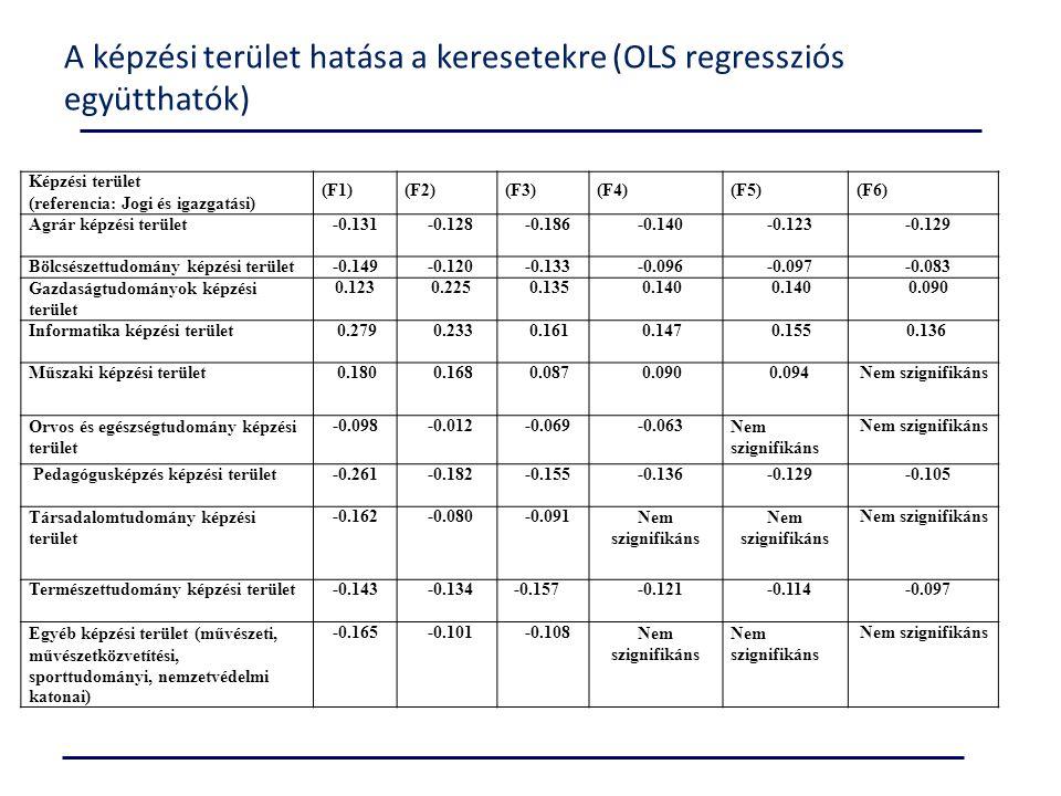 A képzési terület hatása a keresetekre (OLS regressziós együtthatók) Képzési terület (referencia: Jogi és igazgatási) (F1)(F2)(F3)(F4)(F5)(F6) Agrár k