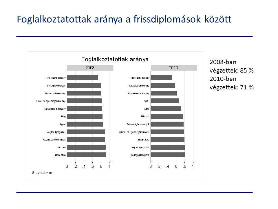Foglalkoztatottak aránya a frissdiplomások között 2008-ban végzettek: 85 % 2010-ben végzettek: 71 %