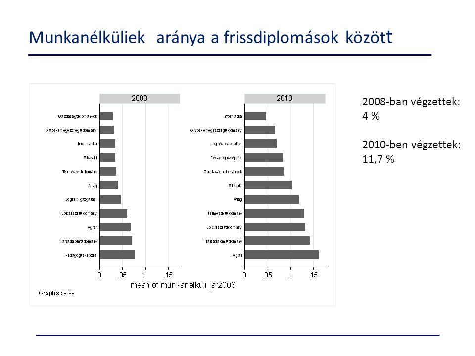 Keresetek - többváltozós elemzés (kereseti regressziók ) F1 – képzésterületek kategóriái F2 - nem, életkor, végzettség szintje, végzés éve F3 - (log) munkaidő, a munkáltatójánál eltöltött hónapok száma, munkahely részben, vagy egészben állami/önkormányzati tulajdonú, külföldön dolgozik F4 - munkája szakterülete illeszkedik a képzettség szakterületéhez, munkája felsőfokú végzettséget igényel, a végzettség megszerzése óta volt munkanélküli, költségtérítéses képzésben végzett, az abszolutórium után nem közvetlenül szerezte meg a diplomát F5 - házas, van gyereke, középiskola típusa, Anya iskolai végzettsége (kategória), apa iskolai végzettsége (kategória), van a családban hasonló szakterületen végzett F6 - intézményi fix hatás