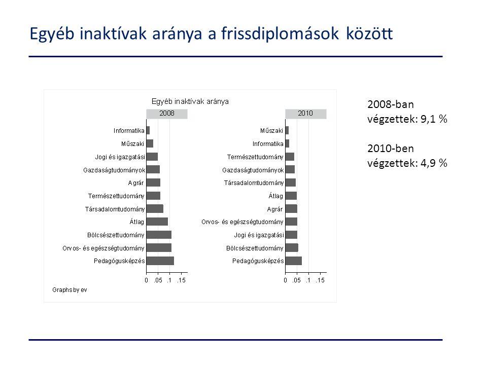 Egyéb inaktívak aránya a frissdiplomások között 2008-ban végzettek: 9,1 % 2010-ben végzettek: 4,9 %