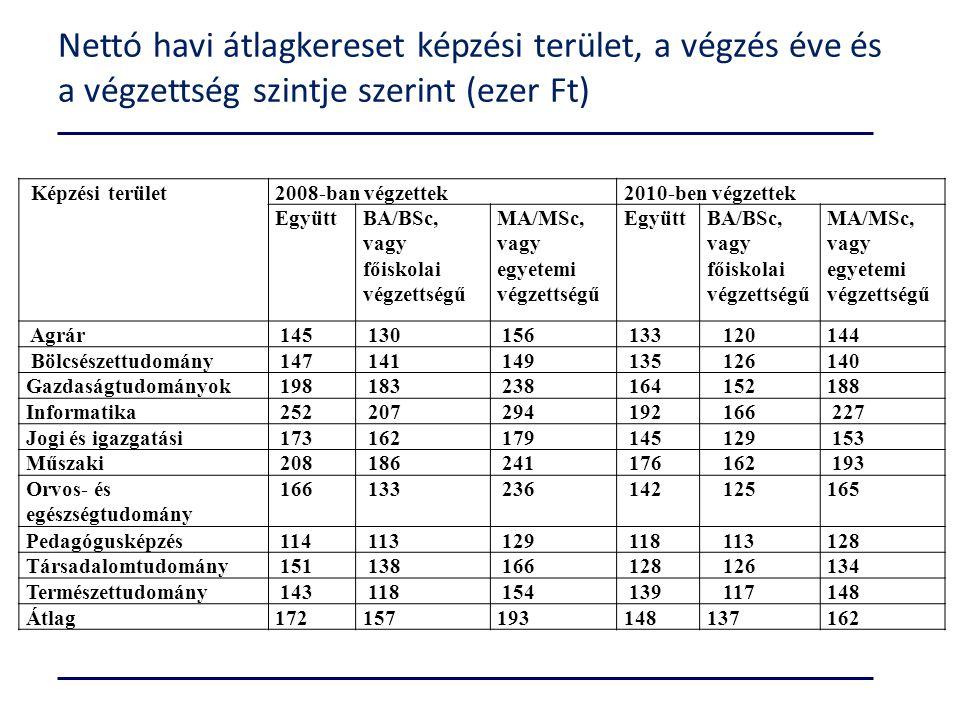 Nettó havi átlagkereset képzési terület, a végzés éve és a végzettség szintje szerint (ezer Ft) Képzési terület2008-ban végzettek2010-ben végzettek Eg