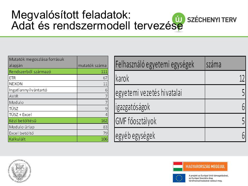 Megvalósított feladatok: Adat és rendszermodell tervezése