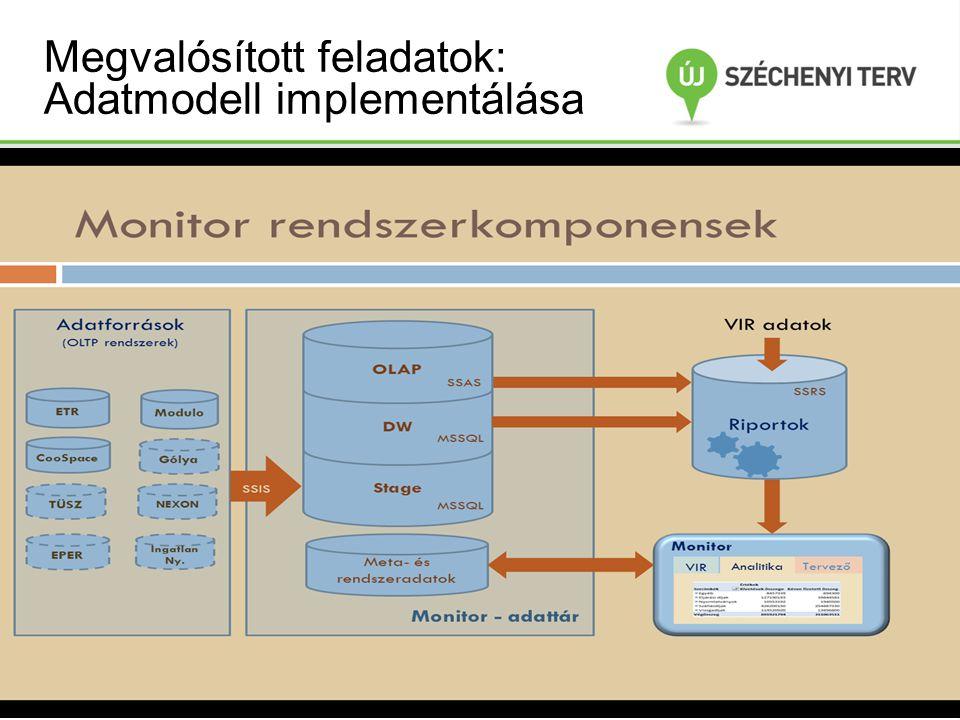 Megvalósított feladatok: Adatmodell implementálása