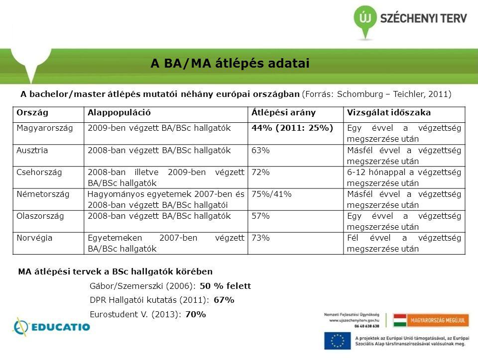 A BA/MA átlépés adatai MA átlépési tervek a BSc hallgatók körében Gábor/Szemerszki (2006): 50 % felett DPR Hallgatói kutatás (2011): 67% Eurostudent V.
