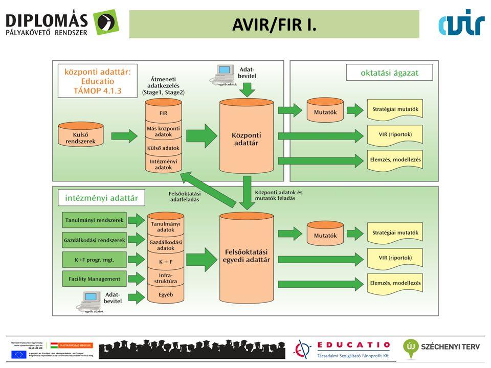 AVIR/FIR II.