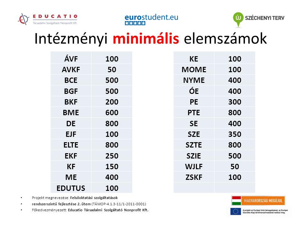 Intézményi minimális elemszámok Projekt megnevezése: Felsőoktatási szolgáltatások rendszerszintű fejlesztése 2.