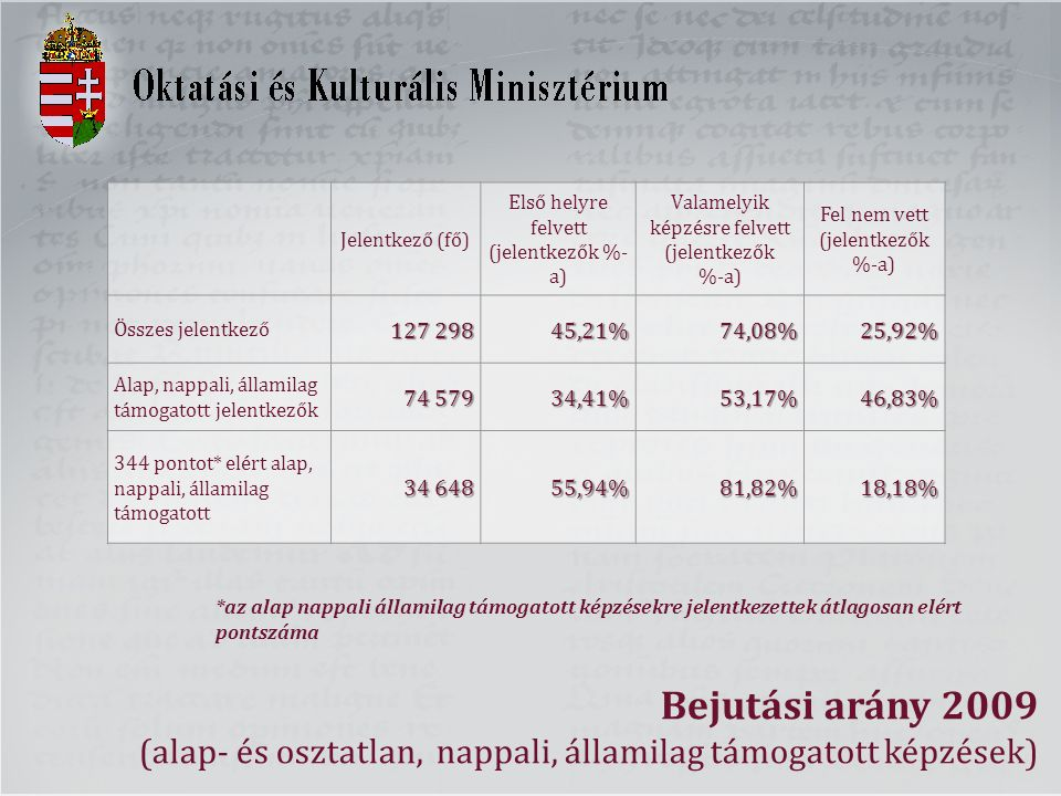 Bejutási arány 2009 (alap- és osztatlan, nappali, államilag támogatott képzések) Jelentkező (fő) Első helyre felvett (jelentkezők %- a) Valamelyik képzésre felvett (jelentkezők %-a) Fel nem vett (jelentkezők %-a) Összes jelentkező 127 298 45,21%74,08%25,92% Alap, nappali, államilag támogatott jelentkezők 74 579 34,41%53,17%46,83% 344 pontot* elért alap, nappali, államilag támogatott 34 648 55,94%81,82%18,18% *az alap nappali államilag támogatott képzésekre jelentkezettek átlagosan elért pontszáma