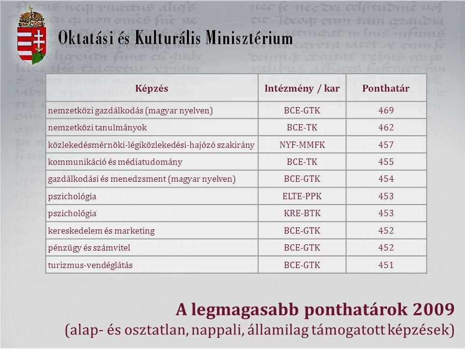 A legmagasabb ponthatárok 2009 (alap- és osztatlan, nappali, államilag támogatott képzések) KépzésIntézmény / karPonthatár nemzetközi gazdálkodás (magyar nyelven)BCE-GTK469 nemzetközi tanulmányokBCE-TK462 közlekedésmérnöki-légiközlekedési-hajózó szakirányNYF-MMFK457 kommunikáció és médiatudományBCE-TK455 gazdálkodási és menedzsment (magyar nyelven)BCE-GTK454 pszichológiaELTE-PPK453 pszichológiaKRE-BTK453 kereskedelem és marketingBCE-GTK452 pénzügy és számvitelBCE-GTK452 turizmus-vendéglátásBCE-GTK451
