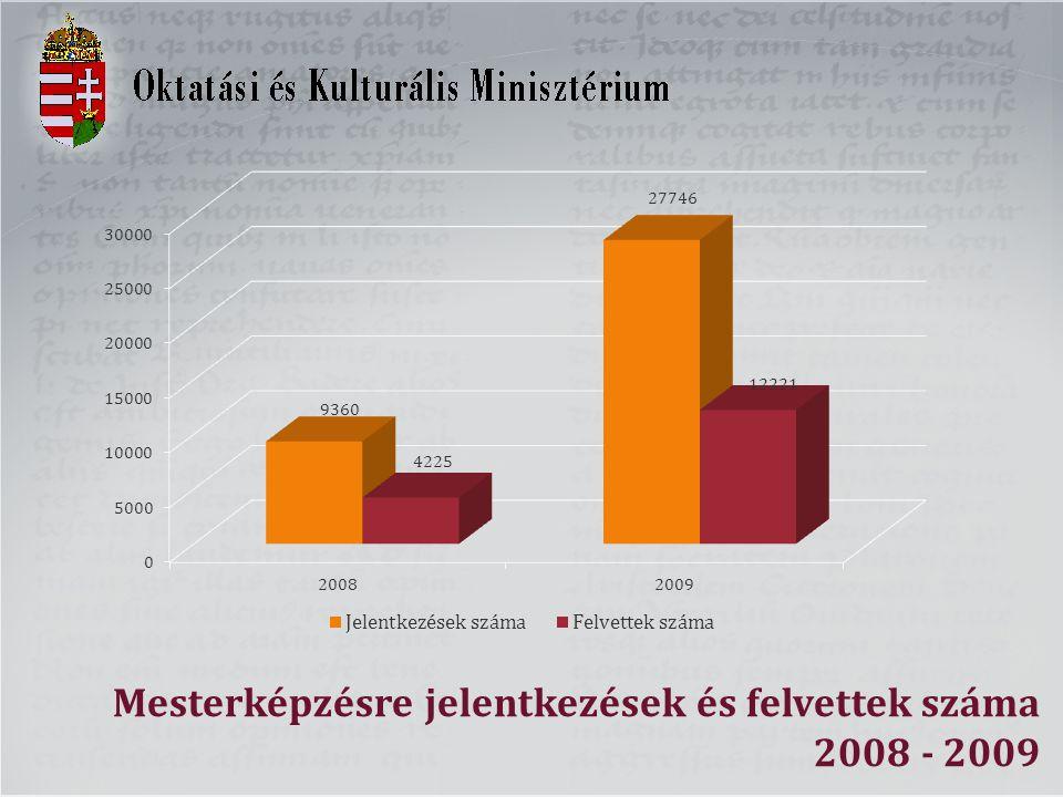 Mesterképzésre jelentkezések és felvettek száma 2008 - 2009
