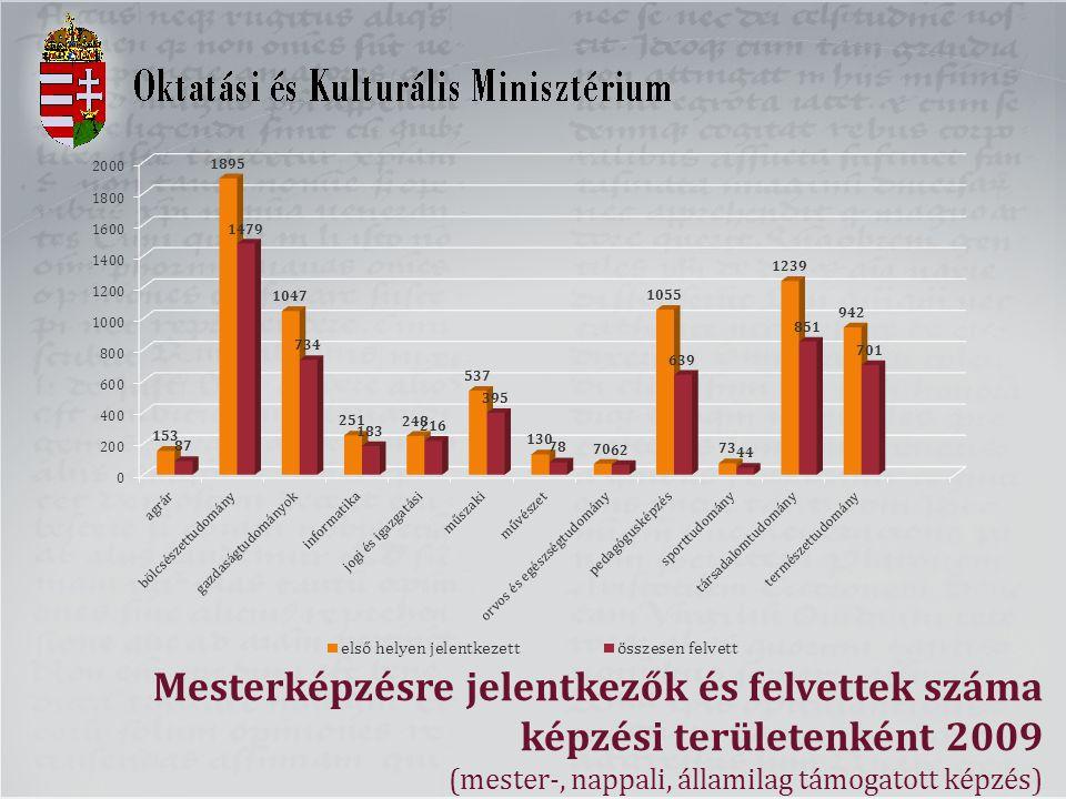 Mesterképzésre jelentkezők és felvettek száma képzési területenként 2009 (mester-, nappali, államilag támogatott képzés)