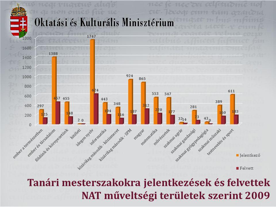 Tanári mesterszakokra jelentkezések és felvettek NAT műveltségi területek szerint 2009
