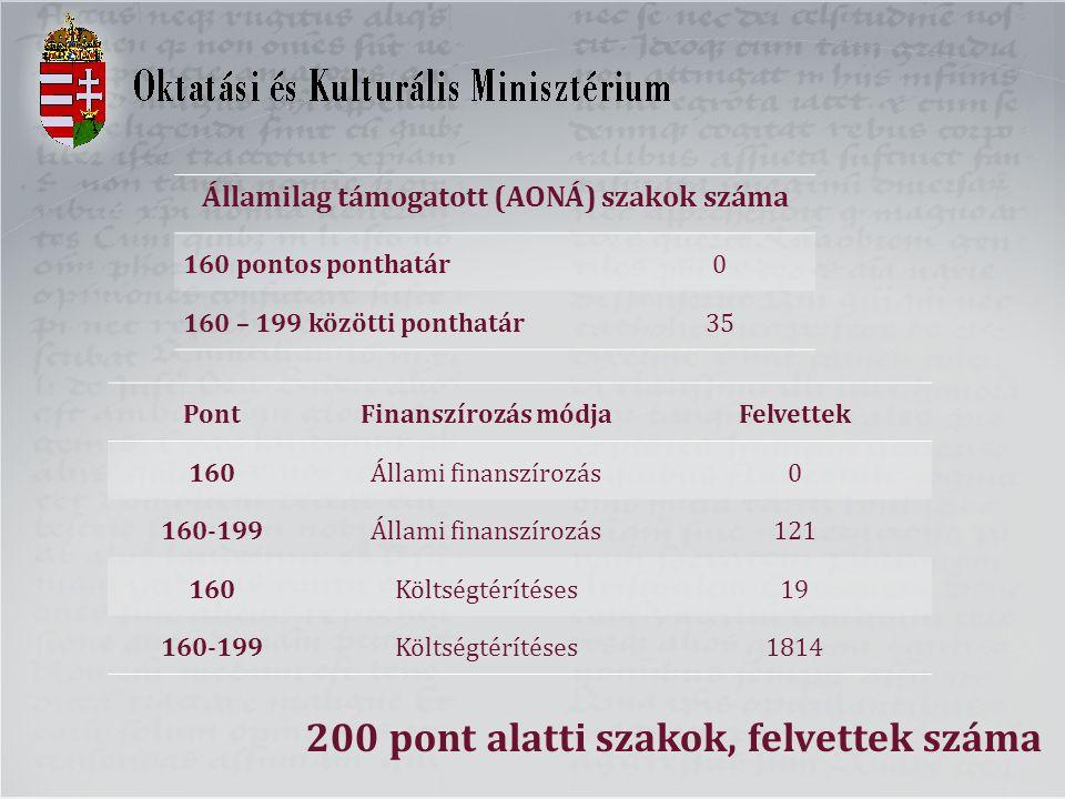 200 pont alatti szakok, felvettek száma Államilag támogatott (AONÁ) szakok száma 160 pontos ponthatár0 160 – 199 közötti ponthatár35 PontFinanszírozás