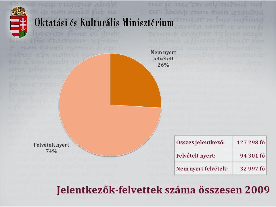 Jelentkezők-felvettek száma összesen 2009 Összes jelentkező:127 298 fő Felvételt nyert:94 301 fő Nem nyert felvételt:32 997 fő