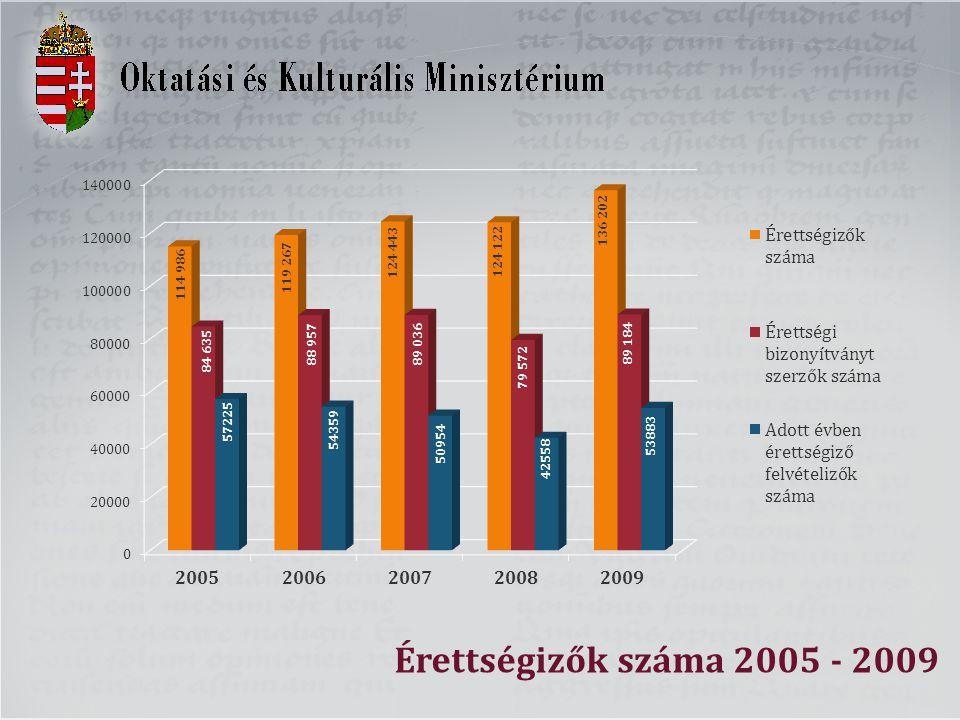 Érettségizők száma 2005 - 2009