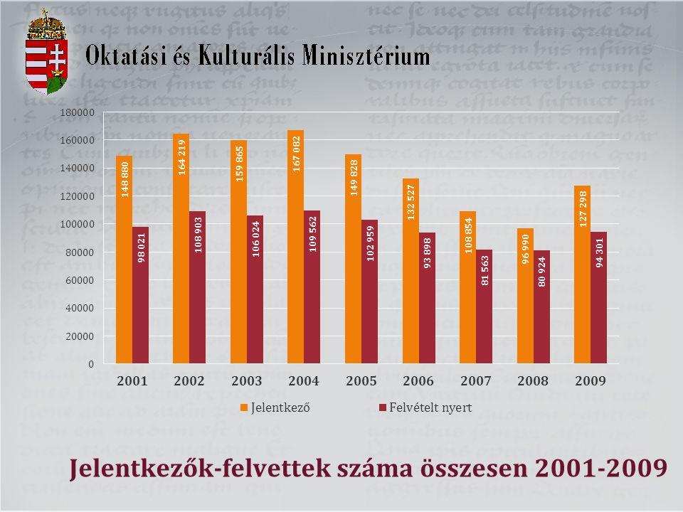 Jelentkezők-felvettek száma összesen 2001-2009