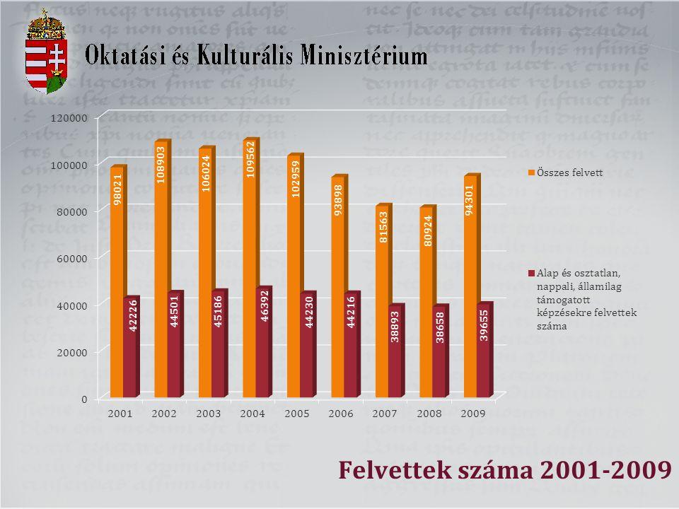 Felvettek száma 2001-2009