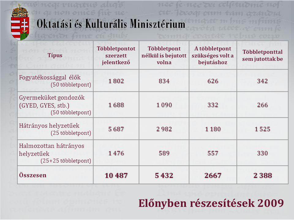 Típus Többletpontot szerzett jelentkező Többletpont nélkül is bejutott volna A többletpont szükséges volt a bejutáshoz Többletponttal sem jutottak be Fogyatékossággal élők (50 többletpont) 1 802 834626342 Gyermeküket gondozók (GYED, GYES, stb.) (50 többletpont) 1 688 1 090 332266 Hátrányos helyzetűek (25 többletpont) 5 687 2 982 1 180 1 525 Halmozottan hátrányos helyzetűek (25+25 többletpont) 1 476 589557330 Összesen 10 487 5 432 2667 2 388 Előnyben részesítések 2009
