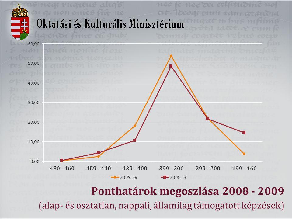 Ponthatárok megoszlása 2008 - 2009 (alap- és osztatlan, nappali, államilag támogatott képzések)