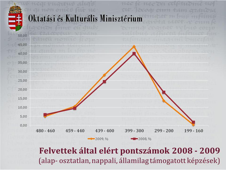 Felvettek által elért pontszámok 2008 - 2009 (alap- osztatlan, nappali, államilag támogatott képzések)