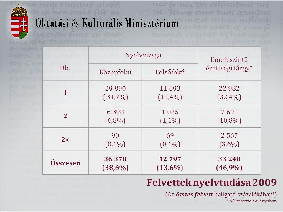 Felvettek nyelvtudása 2009 (Az összes felvett hallgató százalékában!) *AO felvettek arányában Db. Nyelvvizsga Emelt szintű érettségi tárgy* KözépfokúF