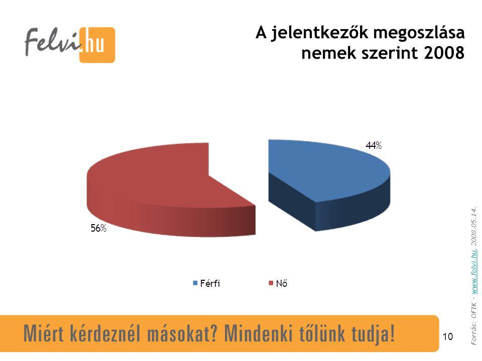 10 Forrás: OFIK - www.felvi.hu, 2008.05.14.www.felvi.hu A jelentkezők megoszlása nemek szerint 2008