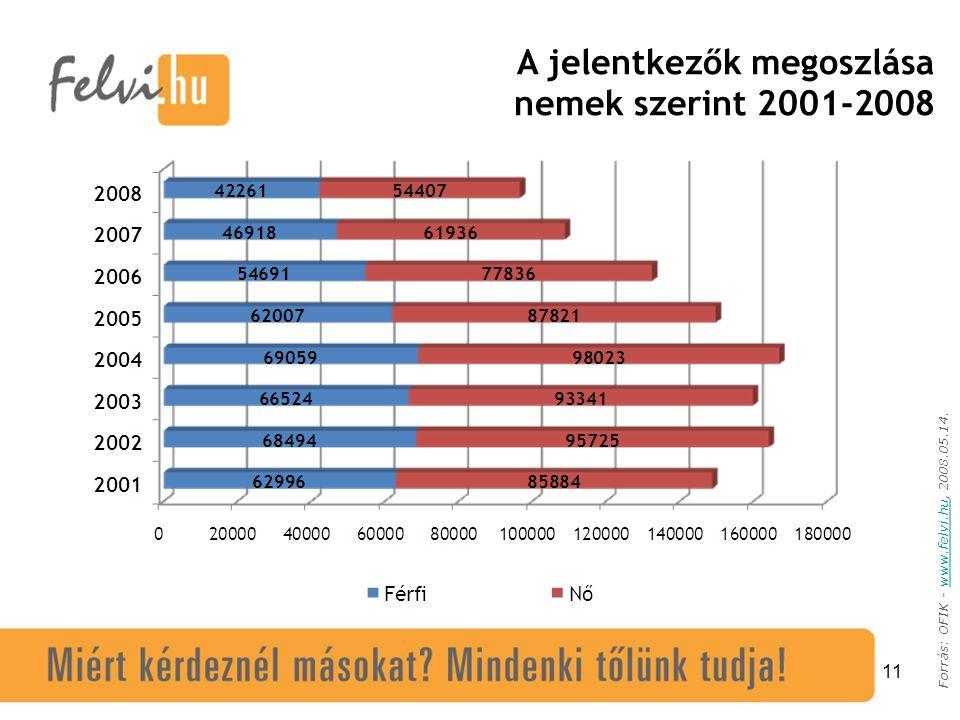 11 Forrás: OFIK - www.felvi.hu, 2008.05.14.www.felvi.hu A jelentkezők megoszlása nemek szerint 2001-2008