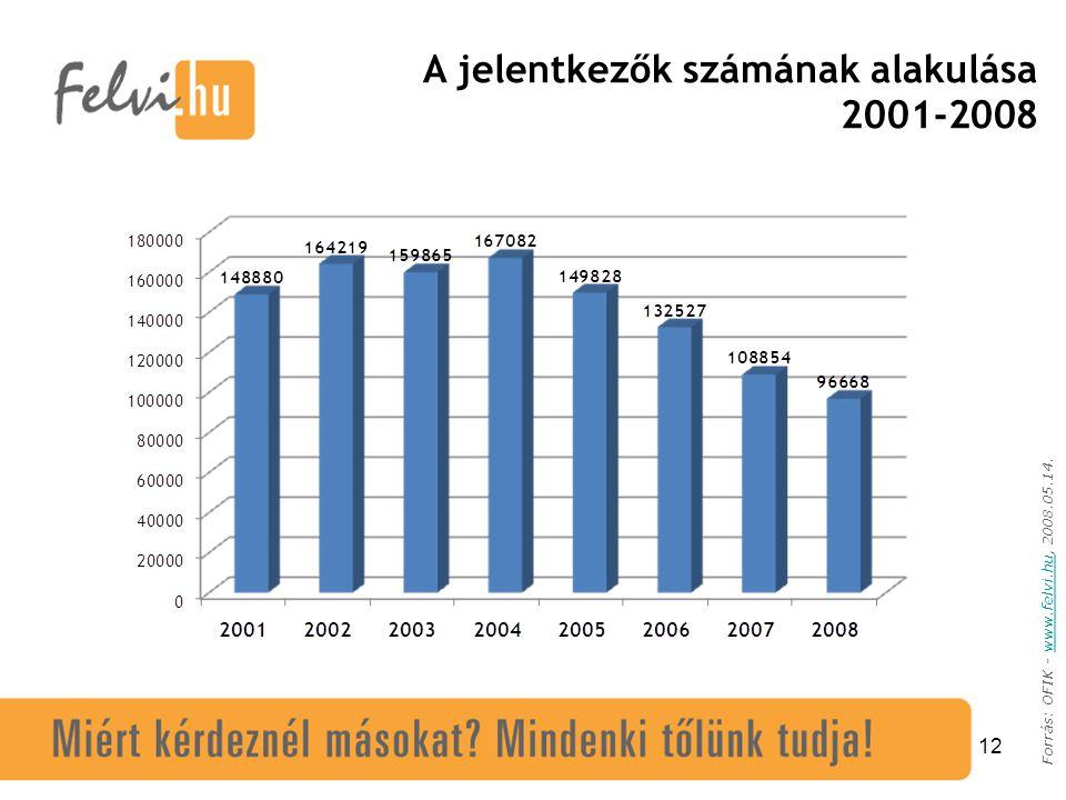 12 Forrás: OFIK - www.felvi.hu, 2008.05.14.www.felvi.hu A jelentkezők számának alakulása 2001-2008