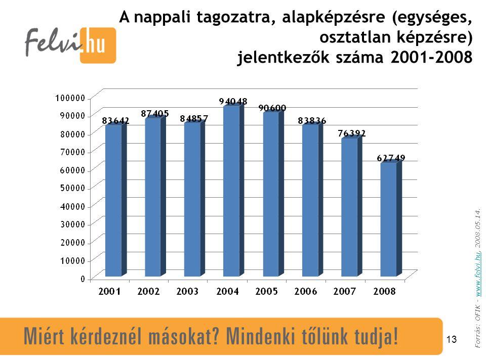 13 Forrás: OFIK - www.felvi.hu, 2008.05.14.www.felvi.hu A nappali tagozatra, alapképzésre (egységes, osztatlan képzésre) jelentkezők száma 2001-2008