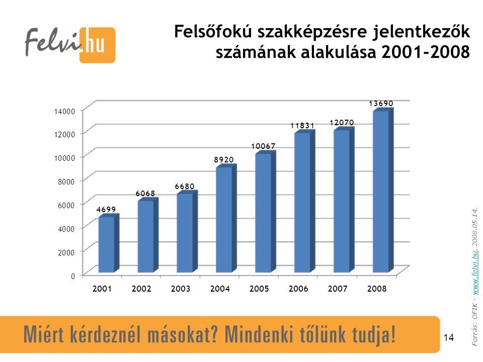14 Forrás: OFIK - www.felvi.hu, 2008.05.14.www.felvi.hu Felsőfokú szakképzésre jelentkezők számának alakulása 2001-2008