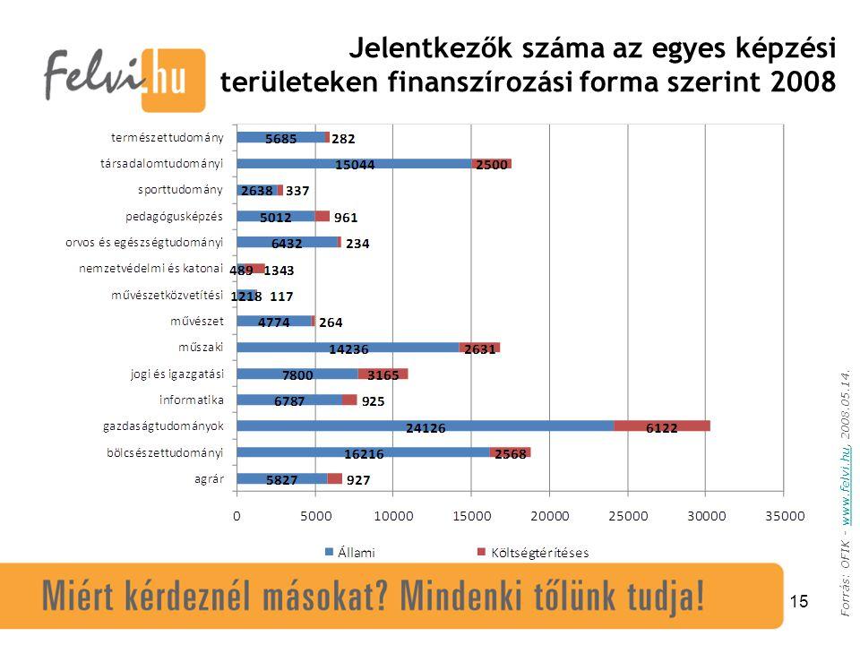 15 Forrás: OFIK - www.felvi.hu, 2008.05.14.www.felvi.hu Jelentkezők száma az egyes képzési területeken finanszírozási forma szerint 2008