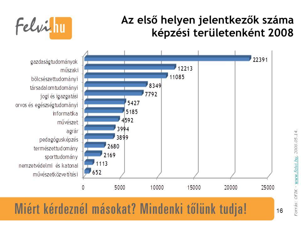 16 Forrás: OFIK - www.felvi.hu, 2008.05.14.www.felvi.hu Az első helyen jelentkezők száma képzési területenként 2008