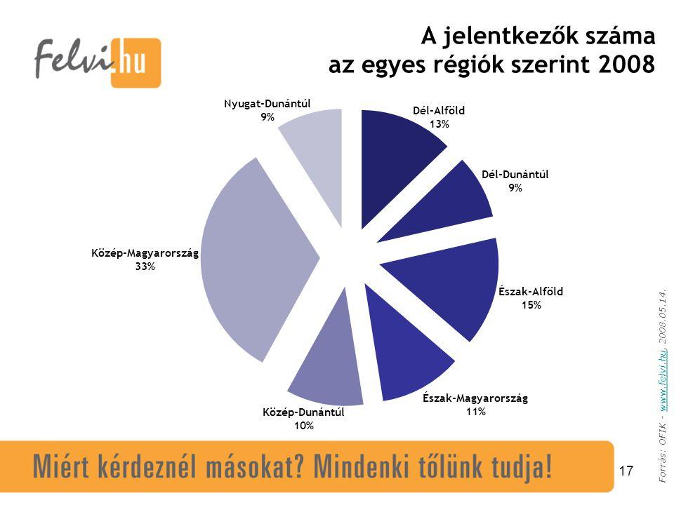 17 Forrás: OFIK - www.felvi.hu, 2008.05.14.www.felvi.hu A jelentkezők száma az egyes régiók szerint 2008