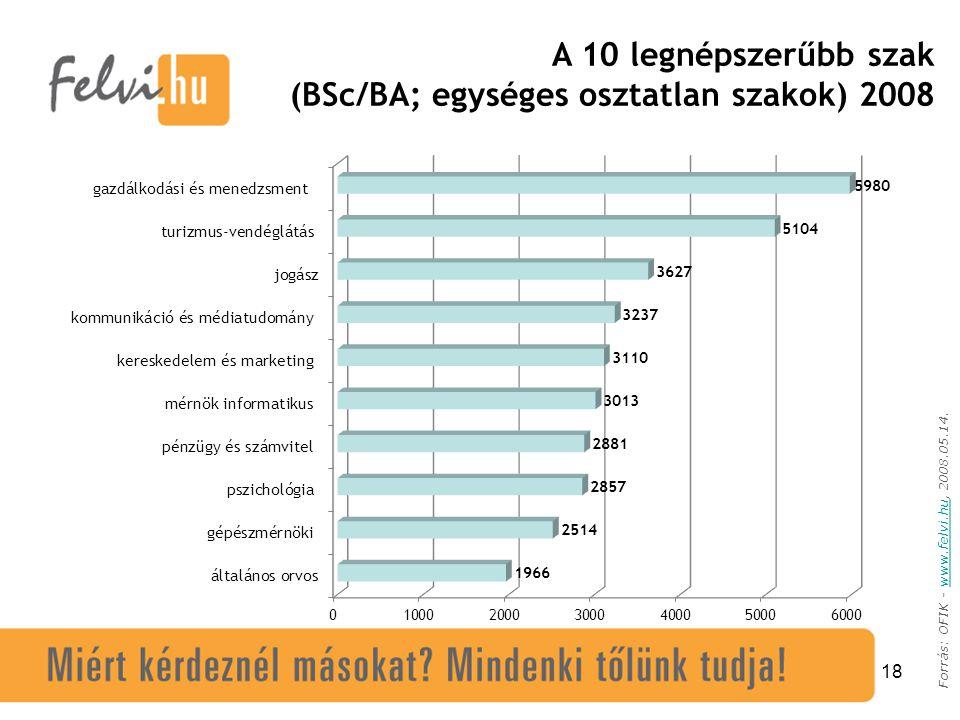 18 Forrás: OFIK - www.felvi.hu, 2008.05.14.www.felvi.hu A 10 legnépszerűbb szak (BSc/BA; egységes osztatlan szakok) 2008