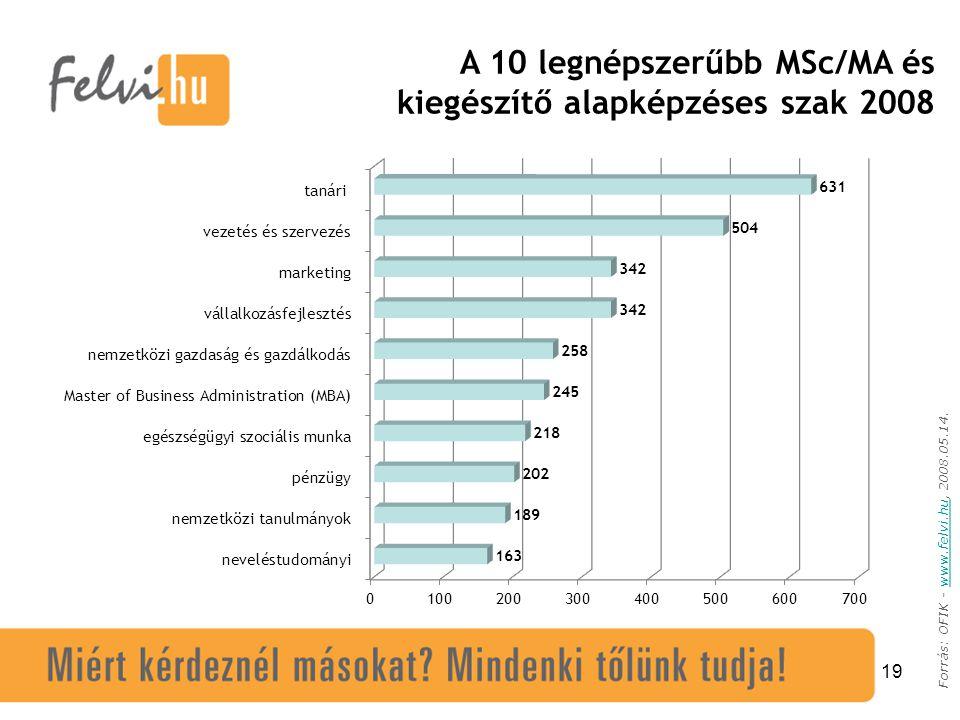 19 Forrás: OFIK - www.felvi.hu, 2008.05.14.www.felvi.hu A 10 legnépszerűbb MSc/MA és kiegészítő alapképzéses szak 2008