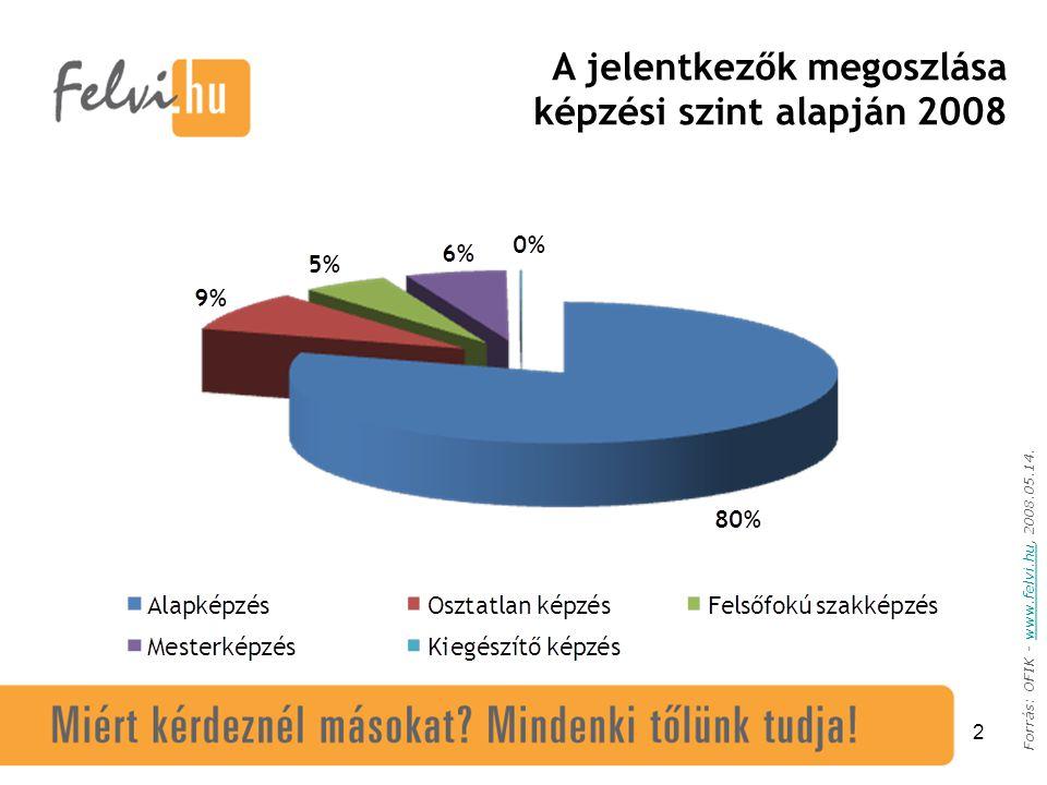 2 Forrás: OFIK - www.felvi.hu, 2008.05.14.www.felvi.hu A jelentkezők megoszlása képzési szint alapján 2008