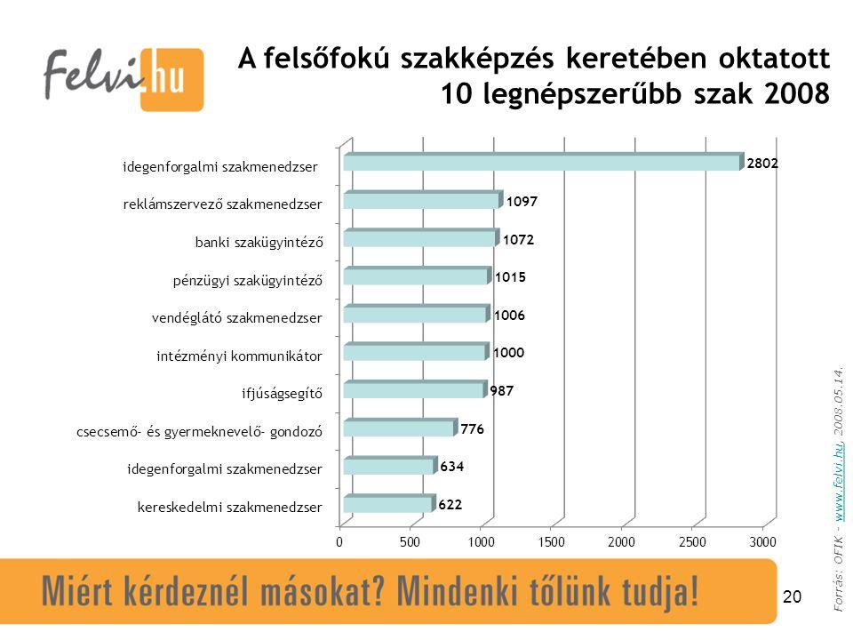 20 Forrás: OFIK - www.felvi.hu, 2008.05.14.www.felvi.hu A felsőfokú szakképzés keretében oktatott 10 legnépszerűbb szak 2008
