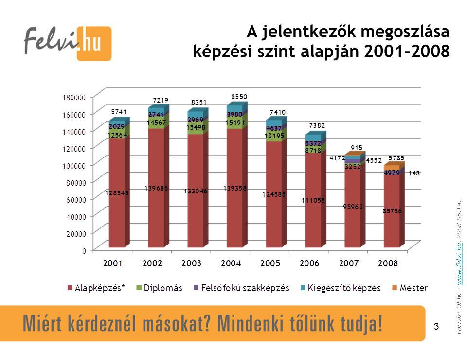 3 A jelentkezők megoszlása képzési szint alapján 2001–2008 Forrás: OFIK - www.felvi.hu, 2008.05.14.www.felvi.hu