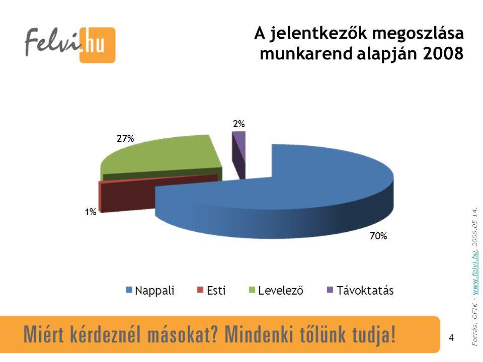 4 Forrás: OFIK - www.felvi.hu, 2008.05.14.www.felvi.hu A jelentkezők megoszlása munkarend alapján 2008