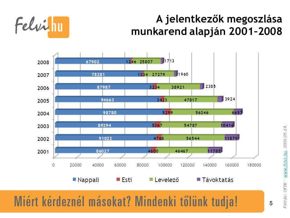 5 Forrás: OFIK - www.felvi.hu, 2008.05.14.www.felvi.hu A jelentkezők megoszlása munkarend alapján 2001–2008