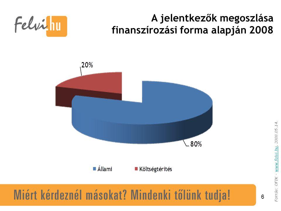 6 Forrás: OFIK - www.felvi.hu, 2008.05.14.www.felvi.hu A jelentkezők megoszlása finanszírozási forma alapján 2008