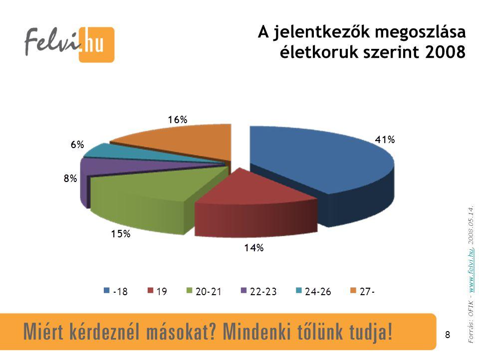 8 Forrás: OFIK - www.felvi.hu, 2008.05.14.www.felvi.hu A jelentkezők megoszlása életkoruk szerint 2008