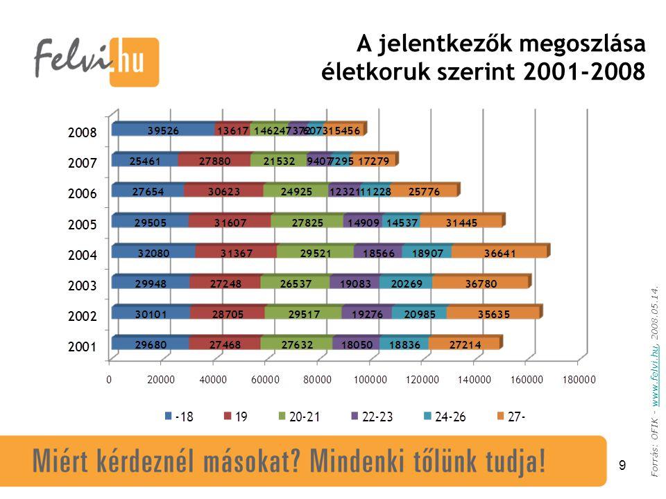 9 Forrás: OFIK - www.felvi.hu, 2008.05.14.www.felvi.hu A jelentkezők megoszlása életkoruk szerint 2001-2008